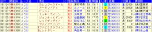 前走菊花賞だった馬のジャパンカップ成績